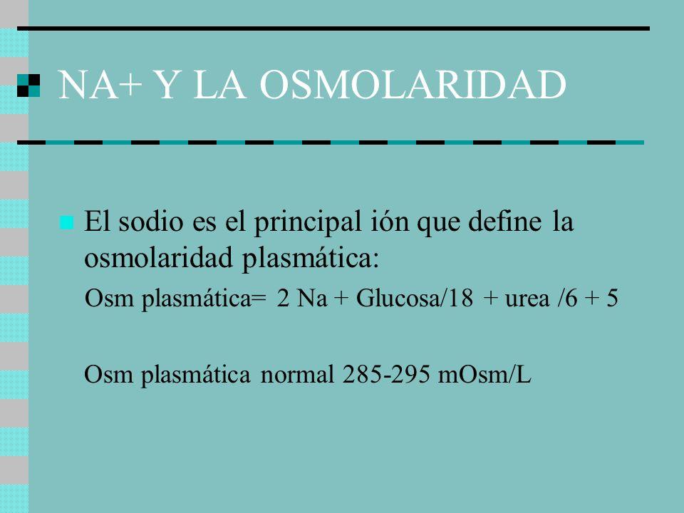 NA+ Y LA OSMOLARIDAD El sodio es el principal ión que define la osmolaridad plasmática: Osm plasmática= 2 Na + Glucosa/18 + urea /6 + 5 Osm plasmática normal 285-295 mOsm/L