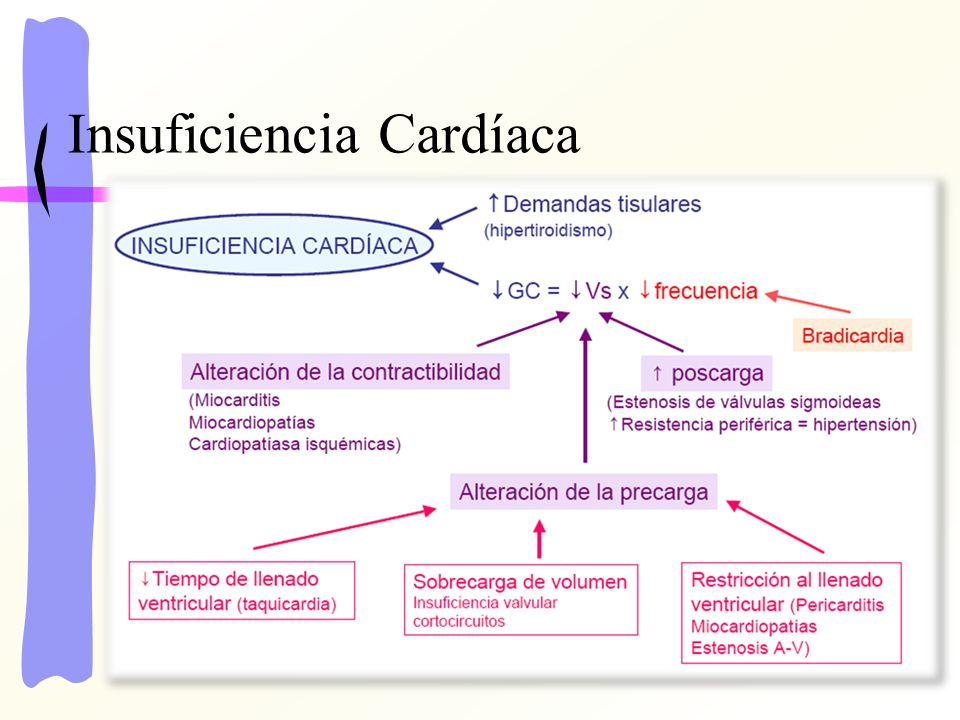Criterios de Framingham Criterios menores Edema periférico Tos nocturna Disnea al ejercicio Hepatomegalia Derrame pleural CV disminuída en un 1/3 Taquicardia (>120 x´) Criterios mayores Disnea paroxística nocturna Distensión venosa yugular Rales Cardiomegalia Edema agudo del pulmón S3 Presión venosa (>16 cm H 2 O) Reflejo hepato-yugular Criterio mayor o menor Pérdida de peso > 4.5 Kgs.
