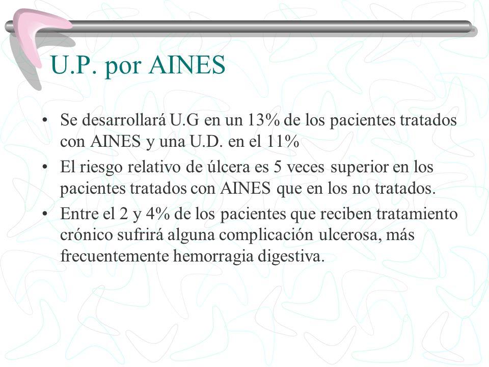 U.P. por AINES Se desarrollará U.G en un 13% de los pacientes tratados con AINES y una U.D. en el 11% El riesgo relativo de úlcera es 5 veces superior