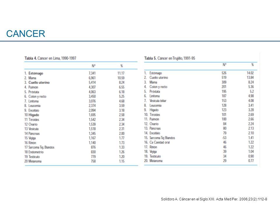 Solidoro A. Cáncer en el Siglo XXI. Acta Med Per. 2006;23(2):112-8