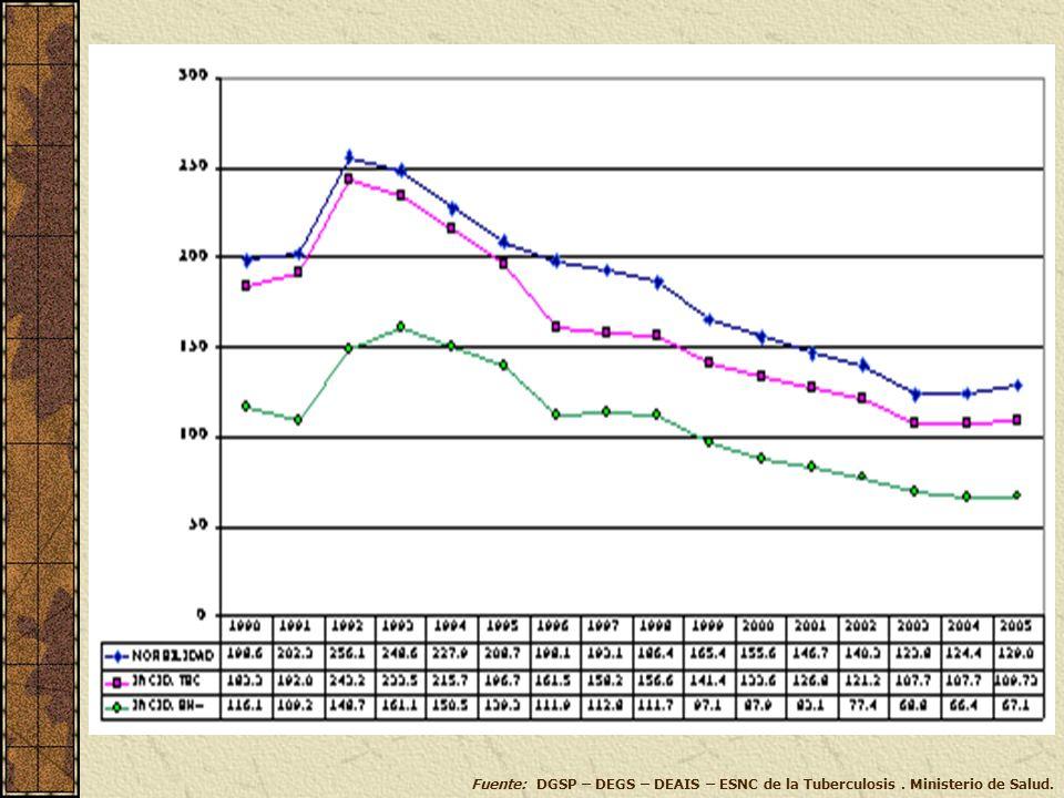 Fuente: DGSP – DEGS – DEAIS – ESNC de la Tuberculosis. Ministerio de Salud.