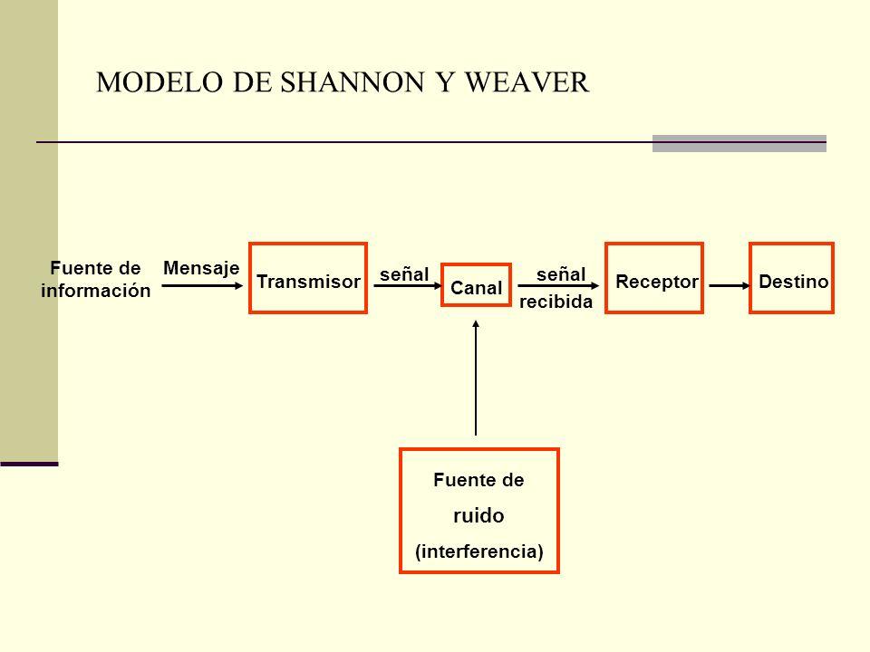 MODELO DE SHANNON Y WEAVER Fuente de información TransmisorReceptor señal recibida señal Mensaje Fuente de ruido (interferencia) Canal Destino