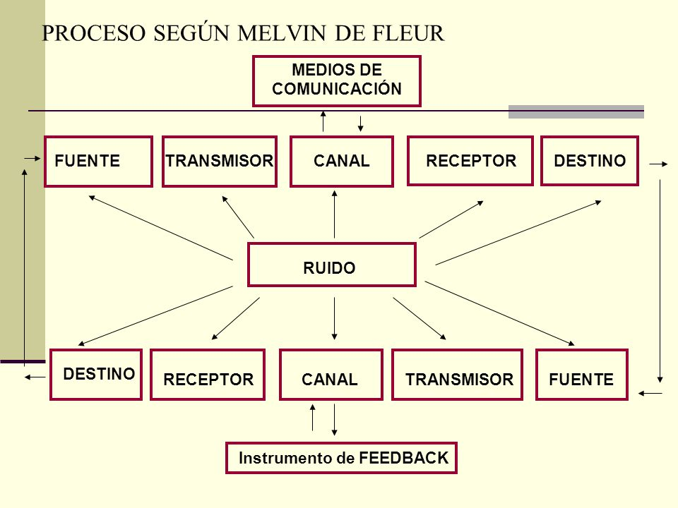 PROCESO SEGÚN MELVIN DE FLEUR Instrumento de FEEDBACK FUENTETRANSMISORCANALRECEPTORDESTINO RUIDO RECEPTORCANALTRANSMISORFUENTE DESTINO MEDIOS DE COMUN