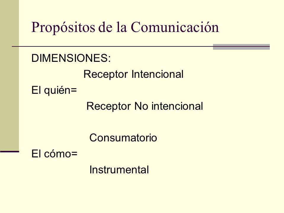 Propósitos de la Comunicación DIMENSIONES: Receptor Intencional El quién= Receptor No intencional Consumatorio El cómo= Instrumental