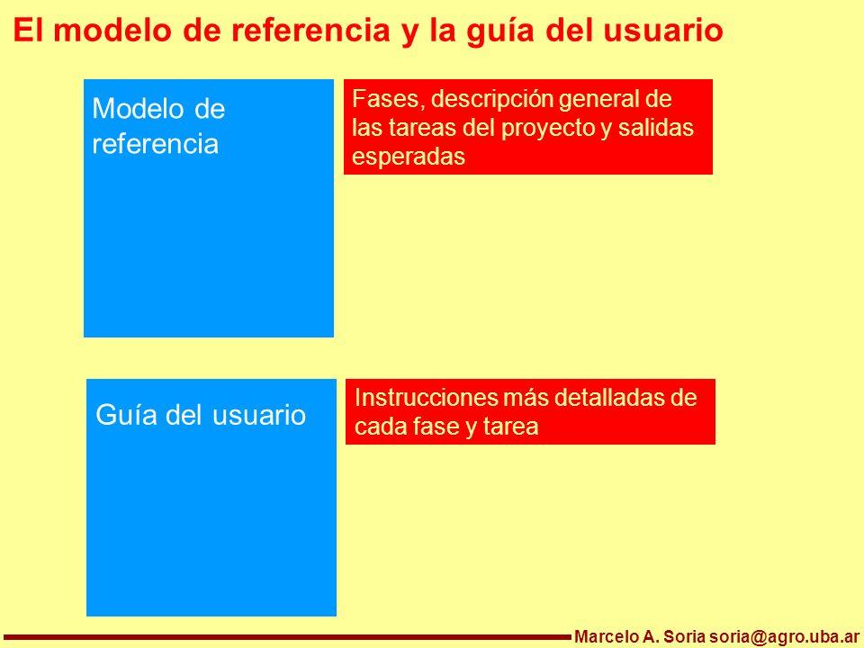 Marcelo A. Soria soria@agro.uba.ar El modelo de referencia y la guía del usuario Modelo de referencia Guía del usuario Fases, descripción general de l