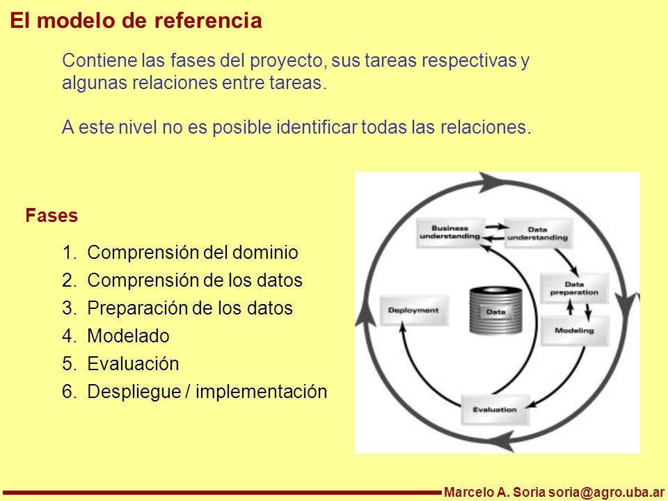 Marcelo A. Soria soria@agro.uba.ar El modelo de referencia Contiene las fases del proyecto, sus tareas respectivas y algunas relaciones entre tareas.