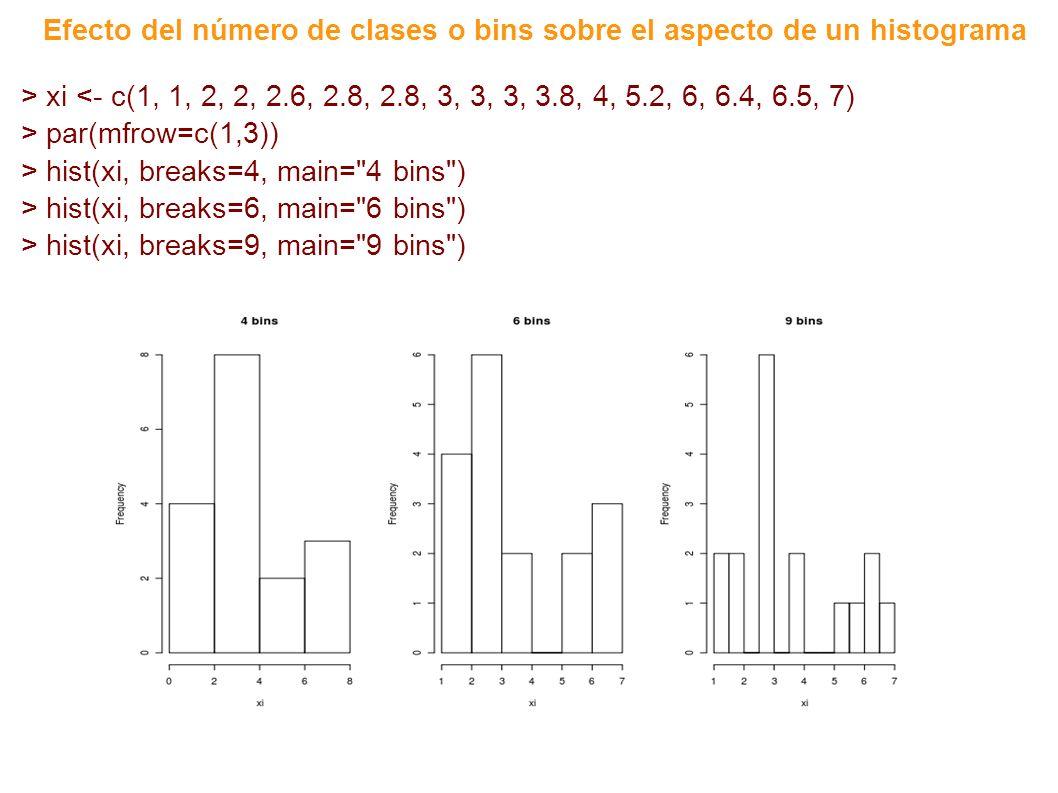 > xi <- c(1, 1, 2, 2, 2.6, 2.8, 2.8, 3, 3, 3, 3.8, 4, 5.2, 6, 6.4, 6.5, 7) > par(mfrow=c(1,3)) > hist(xi, breaks=4, main= 4 bins ) > hist(xi, breaks=6, main= 6 bins ) > hist(xi, breaks=9, main= 9 bins ) Efecto del número de clases o bins sobre el aspecto de un histograma
