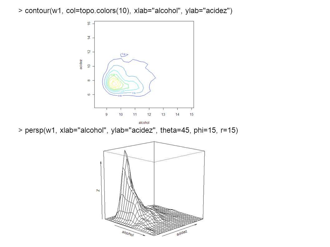 > contour(w1, col=topo.colors(10), xlab= alcohol , ylab= acidez ) > persp(w1, xlab= alcohol , ylab= acidez , theta=45, phi=15, r=15)