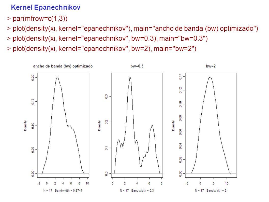 Kernel Epanechnikov > par(mfrow=c(1,3)) > plot(density(xi, kernel= epanechnikov ), main= ancho de banda (bw) optimizado ) > plot(density(xi, kernel= epanechnikov , bw=0.3), main= bw=0.3 ) > plot(density(xi, kernel= epanechnikov , bw=2), main= bw=2 )