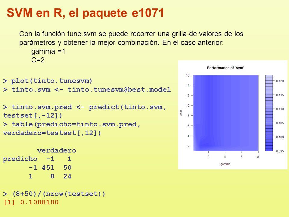 SVM en R, el paquete e1071 Con la función tune.svm se puede recorrer una grilla de valores de los parámetros y obtener la mejor combinación. En el cas