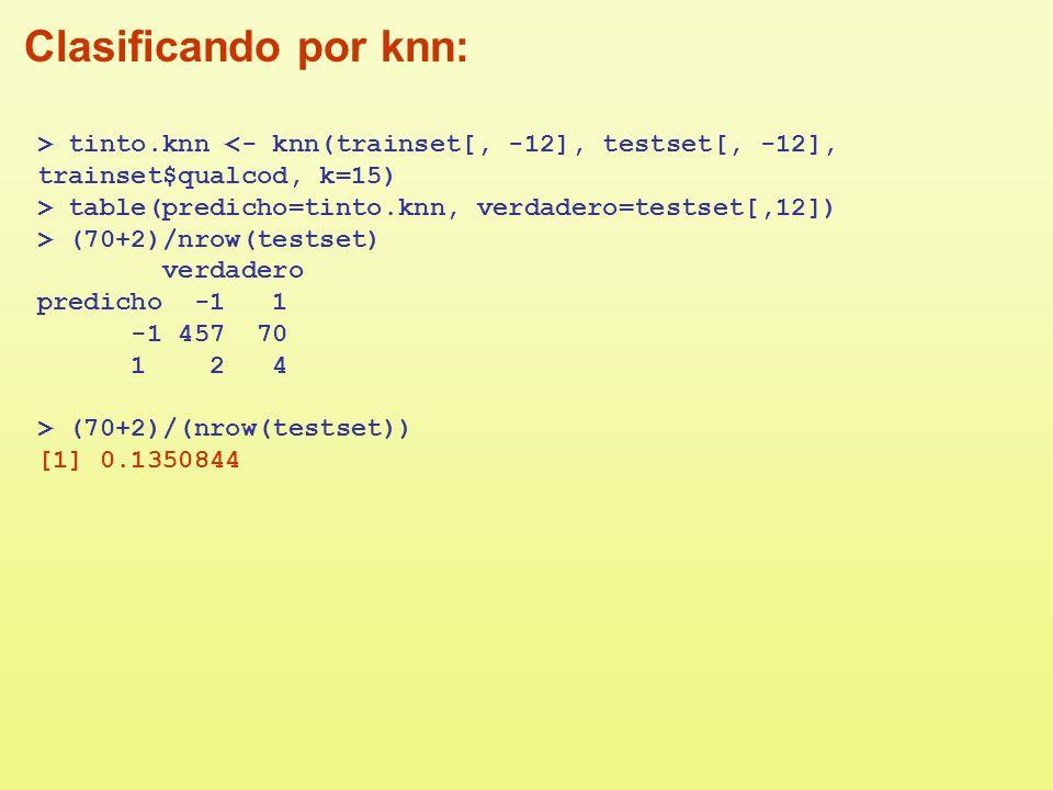 Clasificando por knn: > tinto.knn <- knn(trainset[, -12], testset[, -12], trainset$qualcod, k=15) > table(predicho=tinto.knn, verdadero=testset[,12])