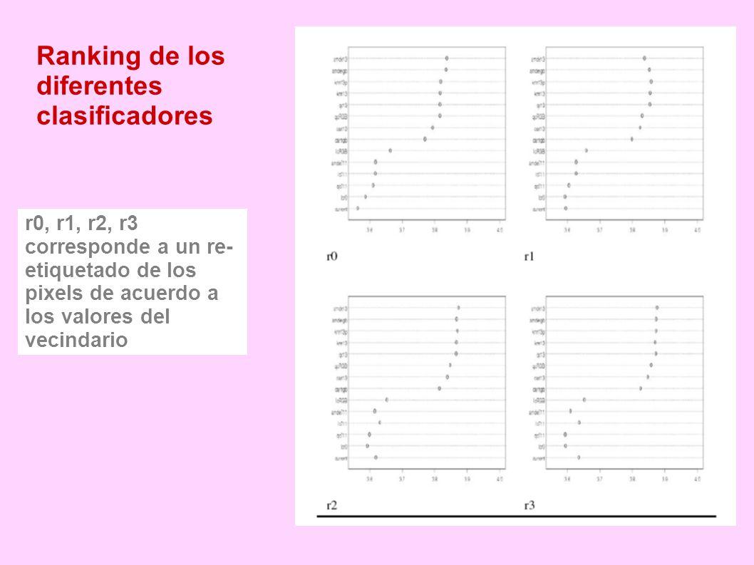 Ranking de los diferentes clasificadores r0, r1, r2, r3 corresponde a un re- etiquetado de los pixels de acuerdo a los valores del vecindario