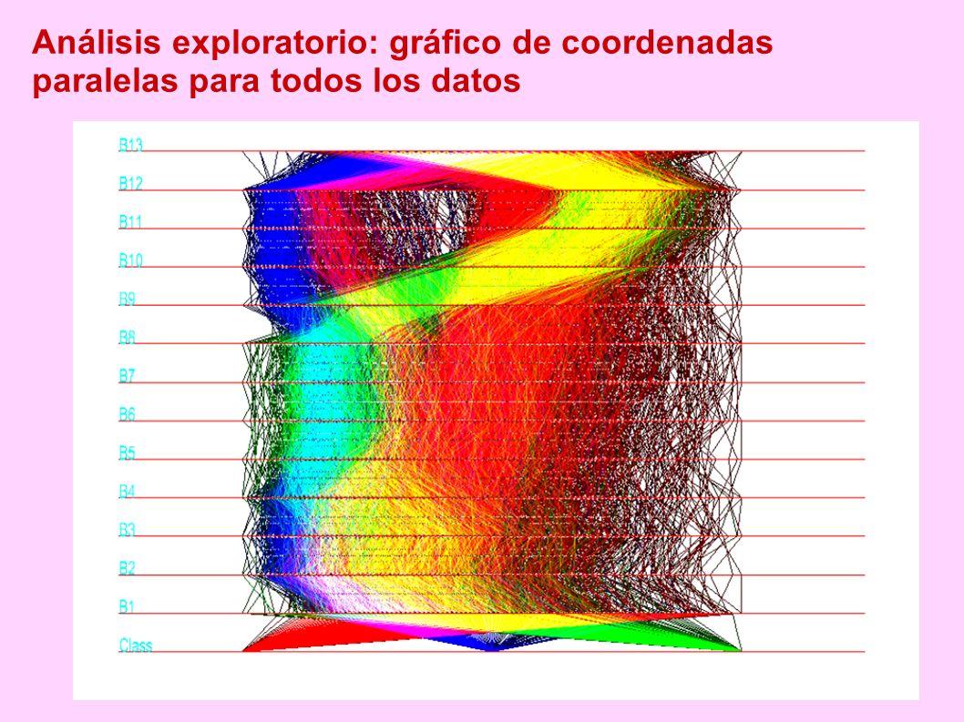Análisis exploratorio: gráfico de coordenadas paralelas para todos los datos