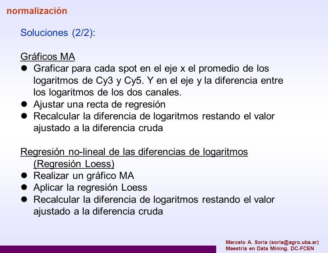 Soluciones (2/2): Gráficos MA Graficar para cada spot en el eje x el promedio de los logaritmos de Cy3 y Cy5. Y en el eje y la diferencia entre los lo