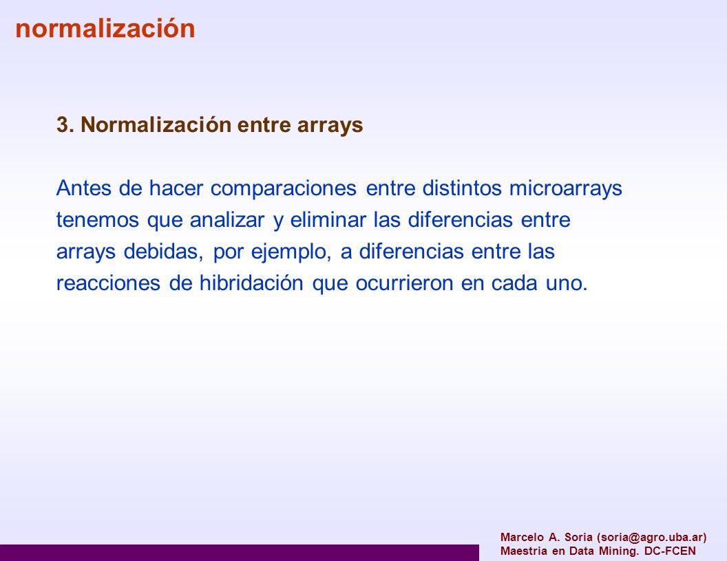 3. Normalización entre arrays Antes de hacer comparaciones entre distintos microarrays tenemos que analizar y eliminar las diferencias entre arrays de