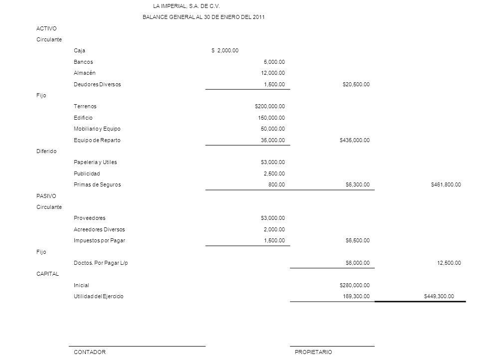 LA IMPERIAL, S.A. DE C.V. BALANCE GENERAL AL 30 DE ENERO DEL 2011 ACTIVO Circulante Caja $ 2,000.00 Bancos5,000.00 Almacén12,000.00 Deudores Diversos1