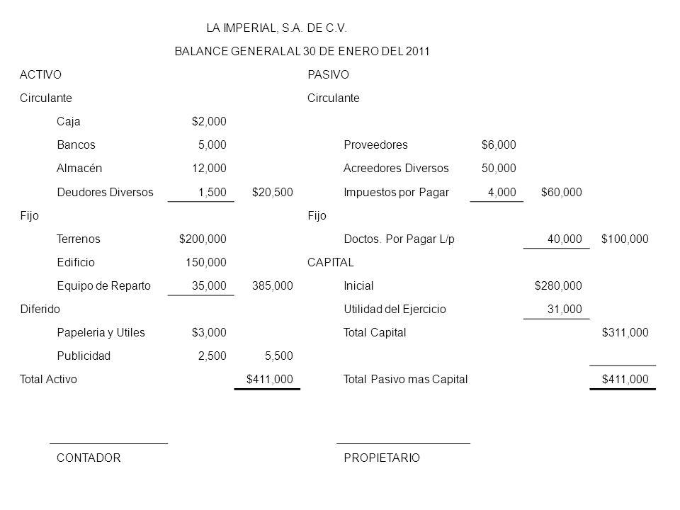 LA IMPERIAL, S.A. DE C.V. BALANCE GENERAL AL 30 DE ENERO DEL 2011 ACTIVOPASIVO Circulante Caja$2,000 Bancos5,000Proveedores$6,000 Almacén12,000Acreedo