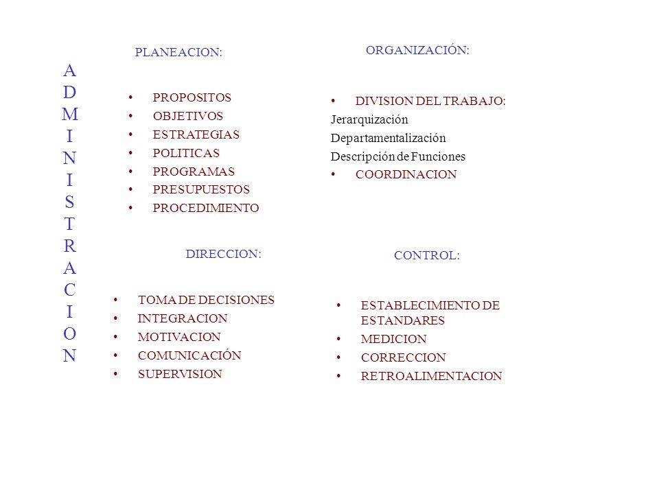 PLANEACION: PROPOSITOS OBJETIVOS ESTRATEGIAS POLITICAS PROGRAMAS PRESUPUESTOS PROCEDIMIENTO ORGANIZACIÓN: DIVISION DEL TRABAJO: Jerarquización Departa