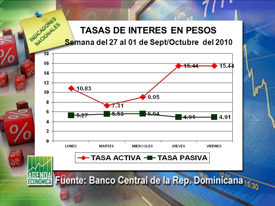 TASA DE CAMBIO EURO/DOLAR Semana del 27 al 01 de Sept/Octubre del 2010