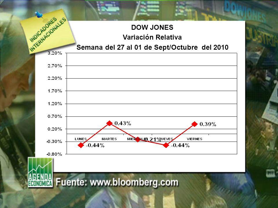 DOW JONES Variación Relativa Semana del 27 al 01 de Sept/Octubre del 2010