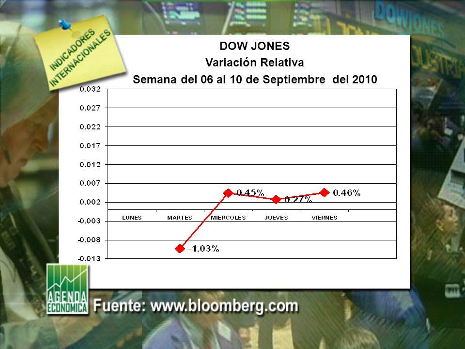 DOW JONES Variación Relativa Semana del 06 al 10 de Septiembre del 2010