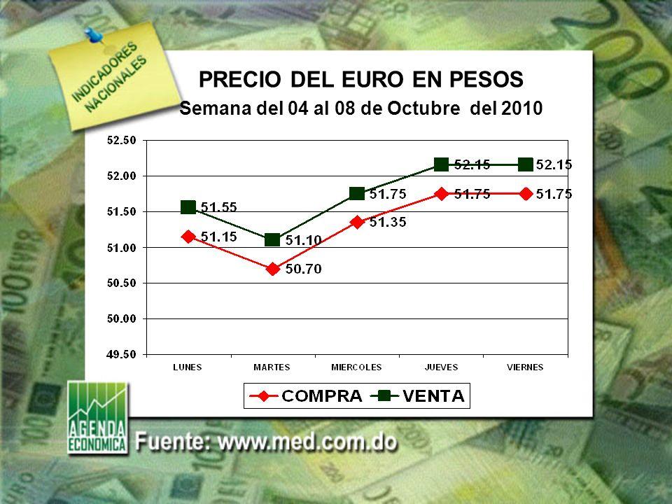 PRECIO DEL EURO EN PESOS Semana del 04 al 08 de Octubre del 2010
