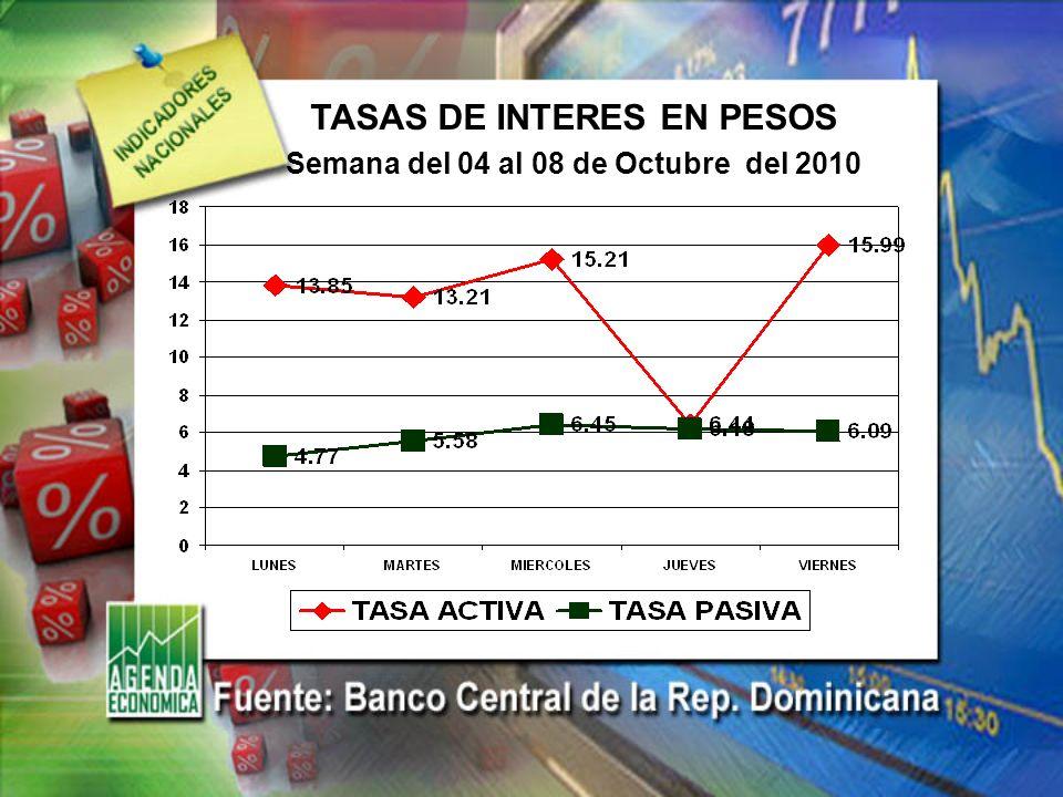 TASA DE CAMBIO EURO/DOLAR Semana del 04 al 08 de Octubre del 2010