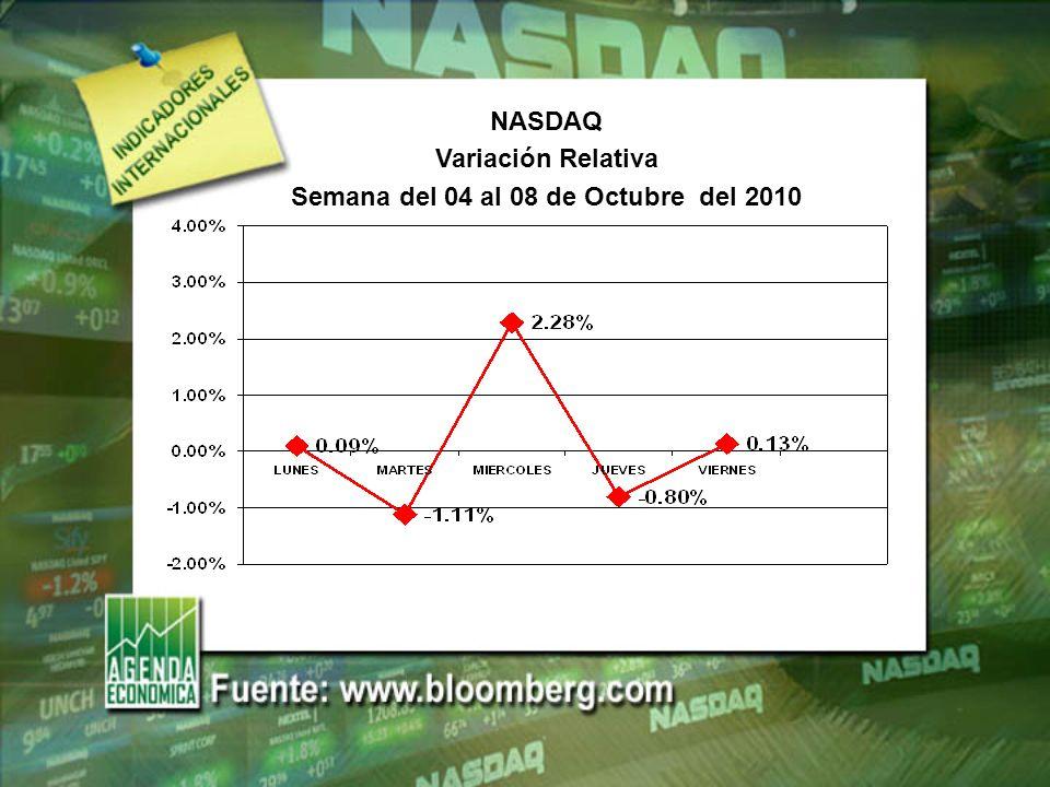NASDAQ Variación Relativa Semana del 04 al 08 de Octubre del 2010