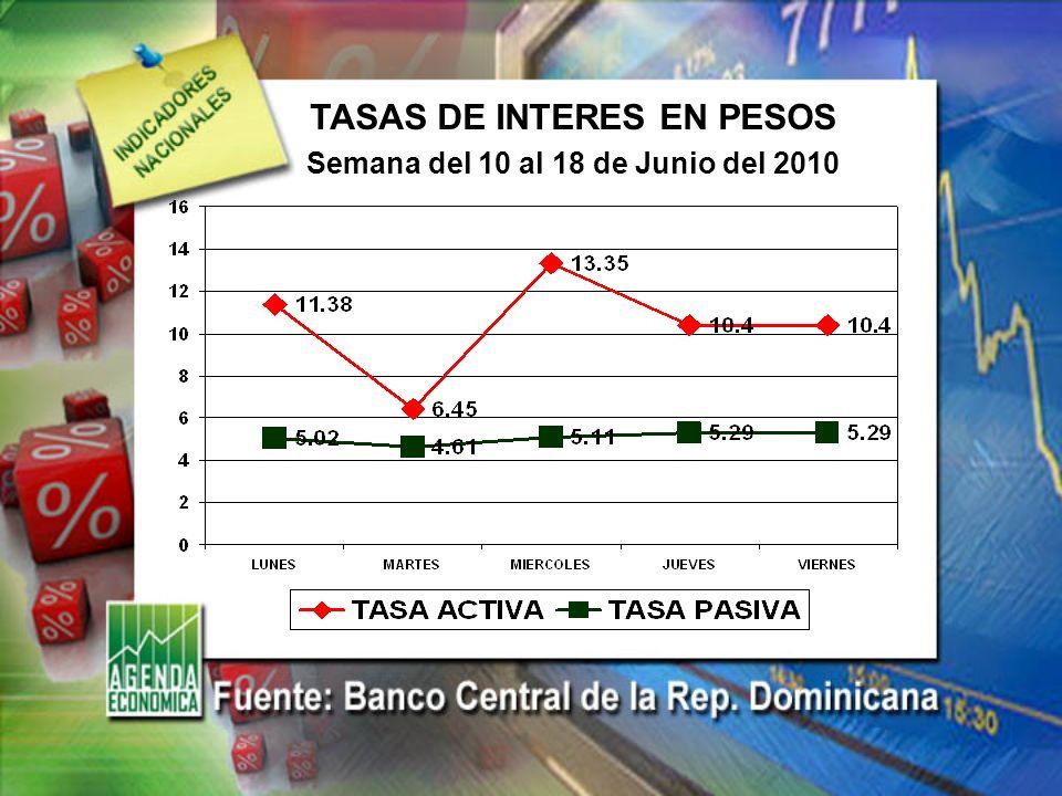 TASAS DE INTERES EN PESOS Semana del 10 al 18 de Junio del 2010