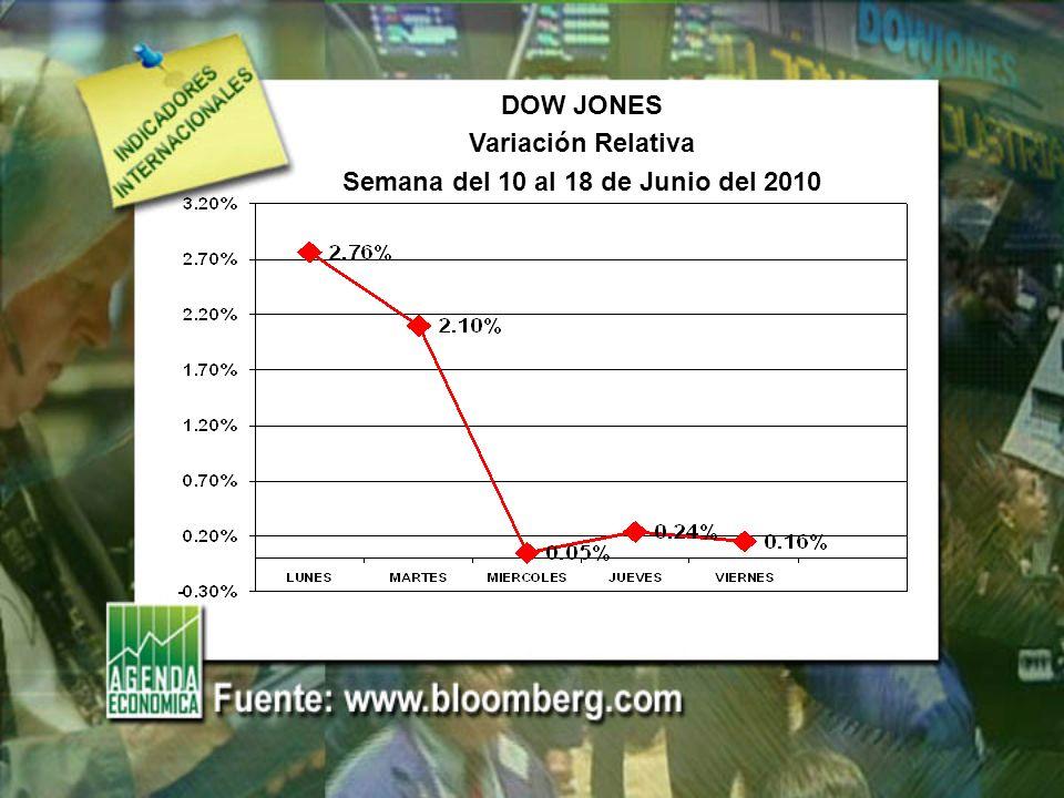 DOW JONES Variación Relativa Semana del 10 al 18 de Junio del 2010