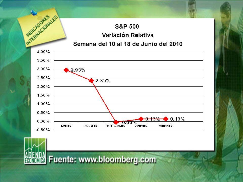 S&P 500 Variación Relativa Semana del 10 al 18 de Junio del 2010