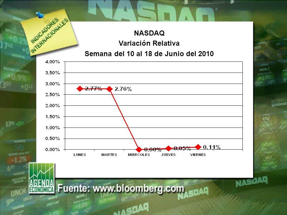 NASDAQ Variación Relativa Semana del 10 al 18 de Junio del 2010