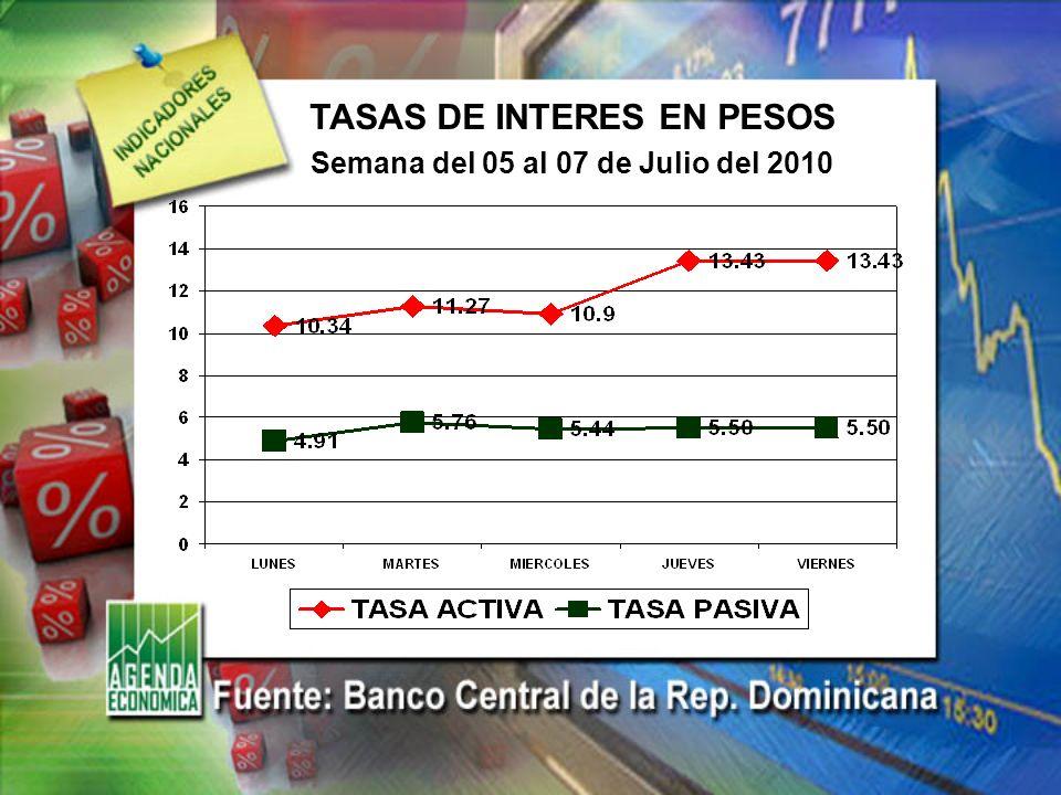 TASA DE CAMBIO EURO/DOLAR Semana del 05 al 07 de Julio del 2010