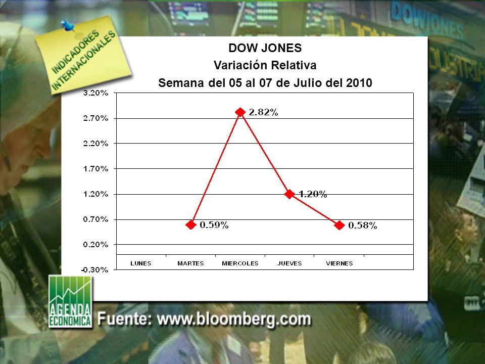DOW JONES Variación Relativa Semana del 05 al 07 de Julio del 2010