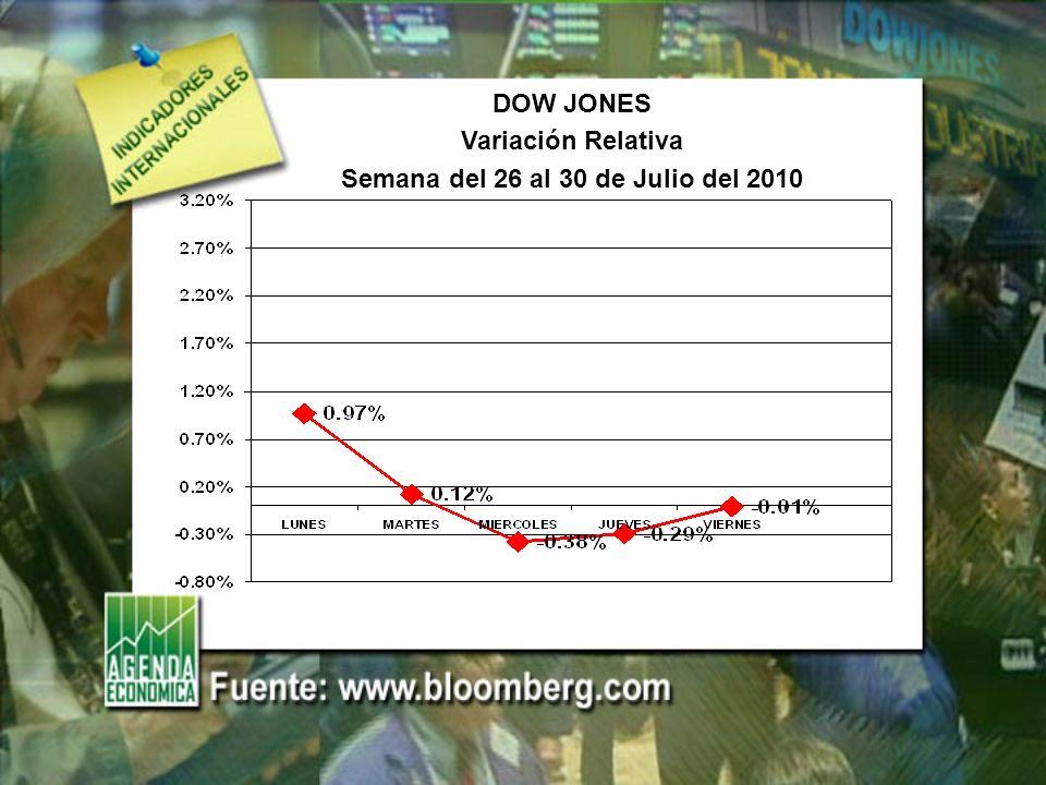 DOW JONES Variación Relativa Semana del 26 al 30 de Julio del 2010