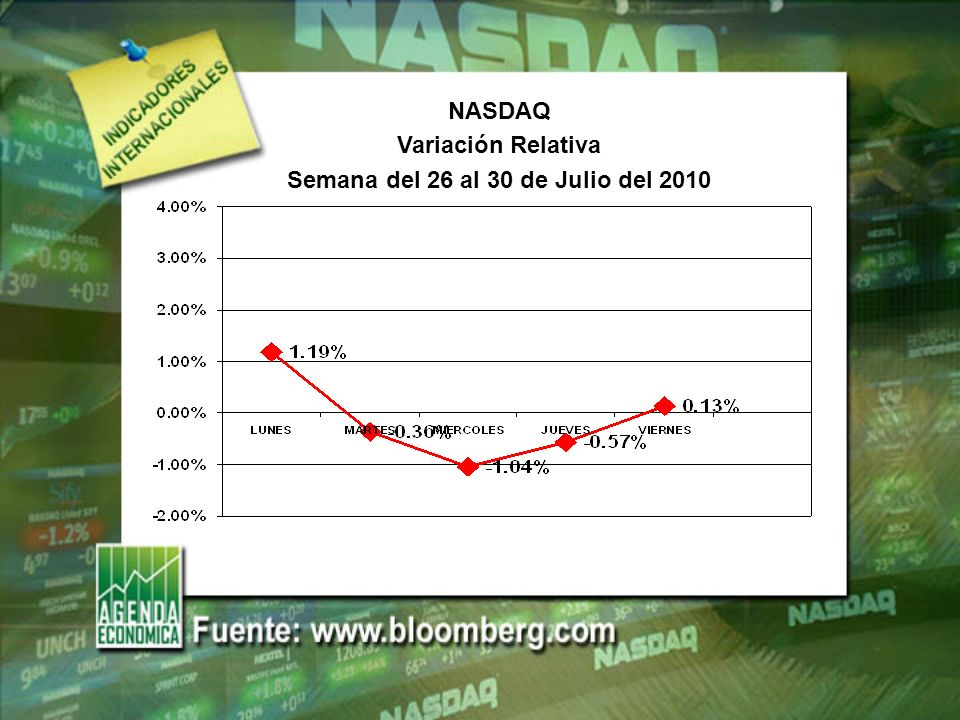 S&P 500 Variación Relativa Semana del 26 al 30 de Julio del 2010