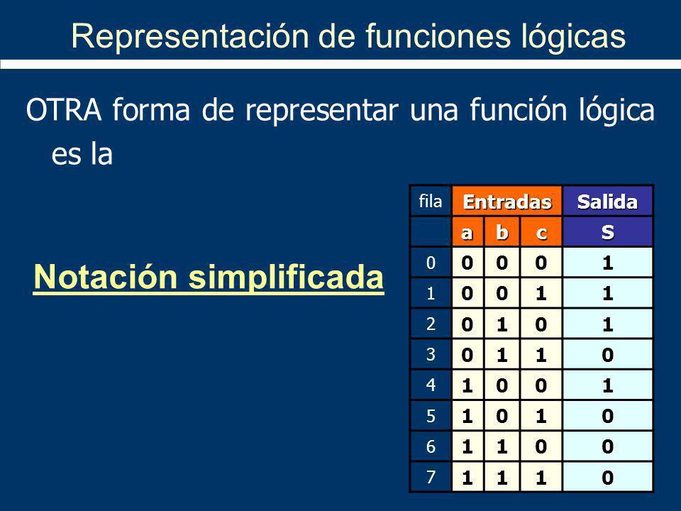 Representación de funciones lógicas OTRA forma de representar una función lógica es la Notación simplificada filaEntradasSalida abcS 00001 10011 20101