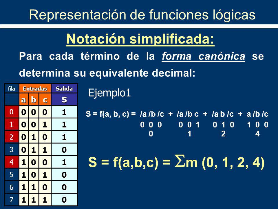 Para cada término de la forma canónica se determina su equivalente decimal: S = f(a,b,c) = m (0, 1, 2, 4) Notación simplificada: S = f(a, b, c) = /a /