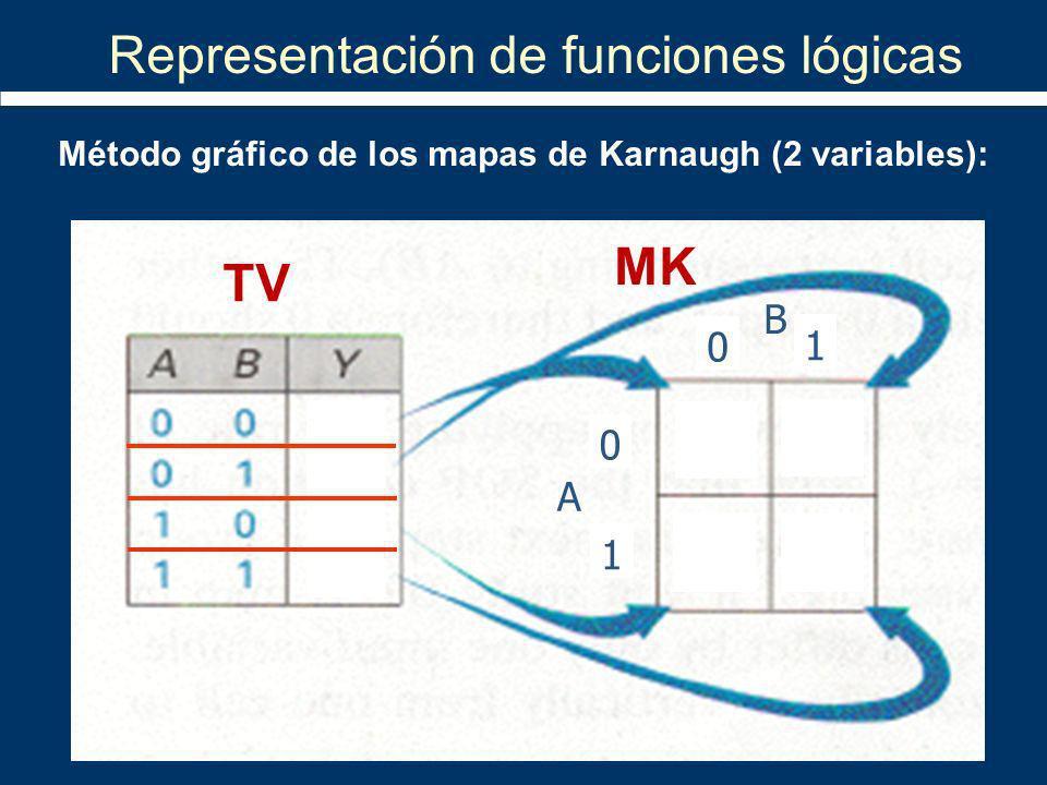 Método gráfico de los mapas de Karnaugh (2 variables): 0 1 0 1 A B TV MK Representación de funciones lógicas