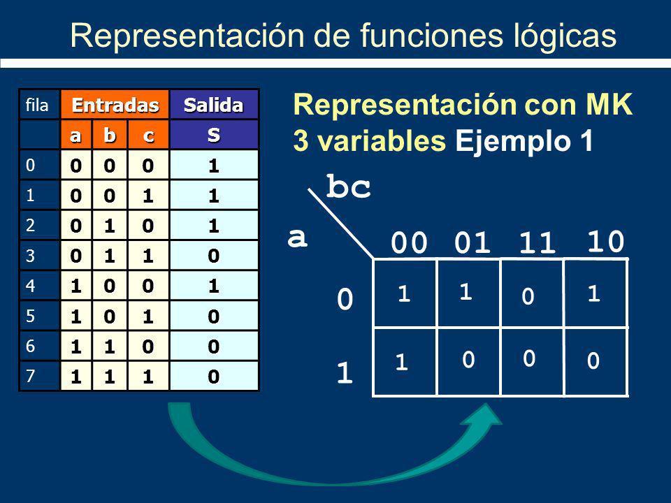1 10 11 bc a 0100 1 0 1 1 0 1 0 0 0 filaEntradasSalida abcS 00001 10011 20101 30110 41001 51010 61100 71110 Representación con MK 3 variables Ejemplo