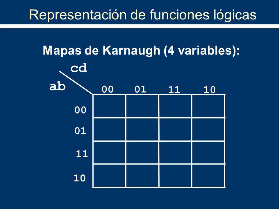 10 ab cd 00 01 00 01 11 10 Mapas de Karnaugh (4 variables): Representación de funciones lógicas