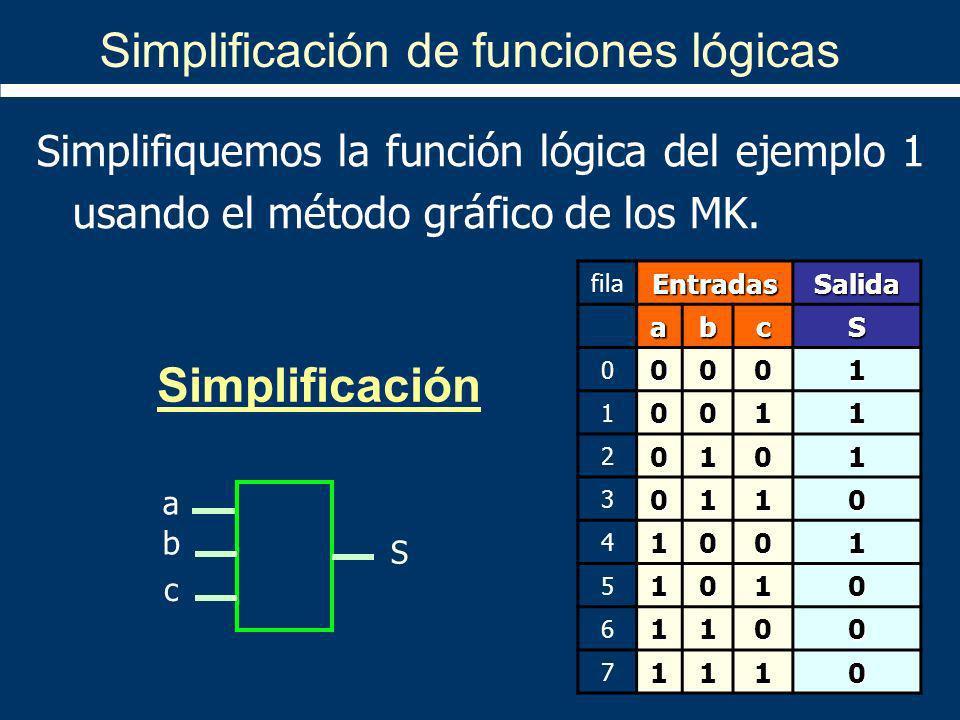 Simplificación de funciones lógicas a b c S Simplifiquemos la función lógica del ejemplo 1 usando el método gráfico de los MK. Simplificación filaEntr