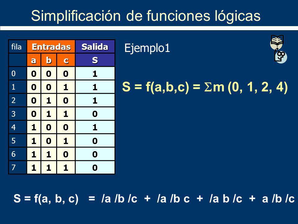 Simplificación de funciones lógicas filaEntradasSalida abcS 00001 10011 20101 30110 41001 51010 61100 71110 S = f(a, b, c) = /a /b /c + /a /b c + /a b