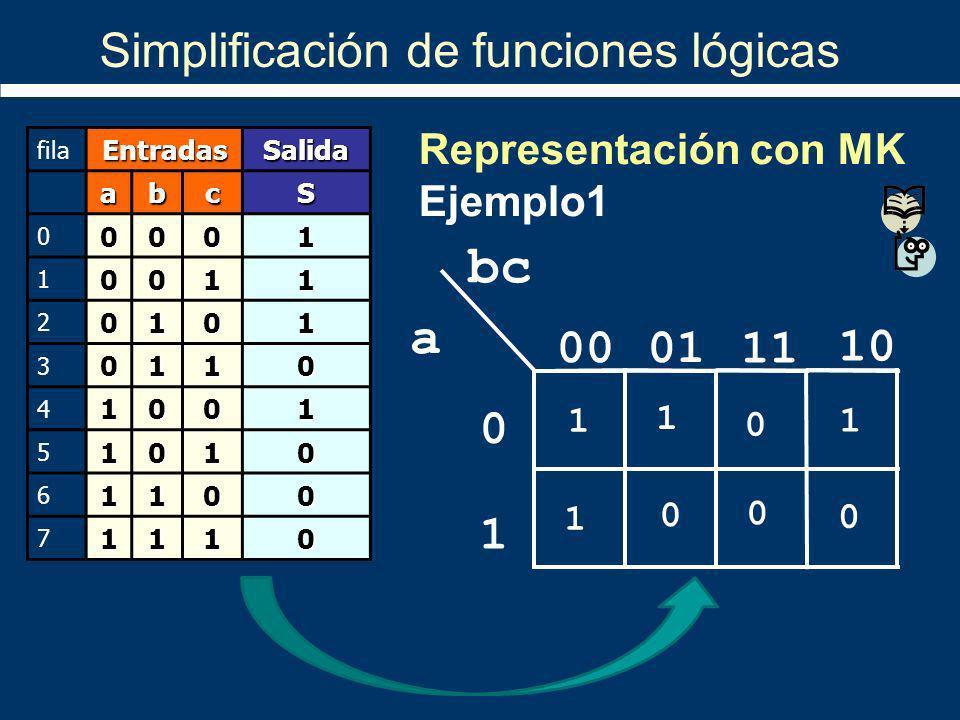 1 10 11 bc a 0100 1 0 1 1 0 1 0 0 0 Simplificación de funciones lógicas filaEntradasSalida abcS 00001 10011 20101 30110 41001 51010 61100 71110 Repres