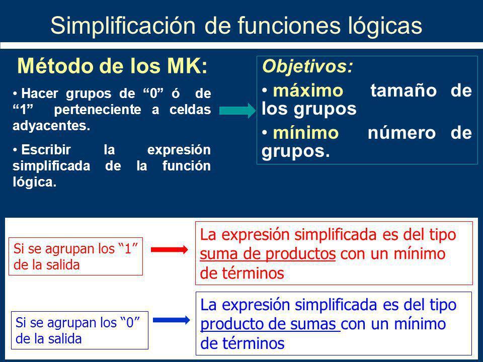 Simplificación de funciones lógicas Método de los MK: Si se agrupan los 1 de la salida La expresión simplificada es del tipo suma de productos con un