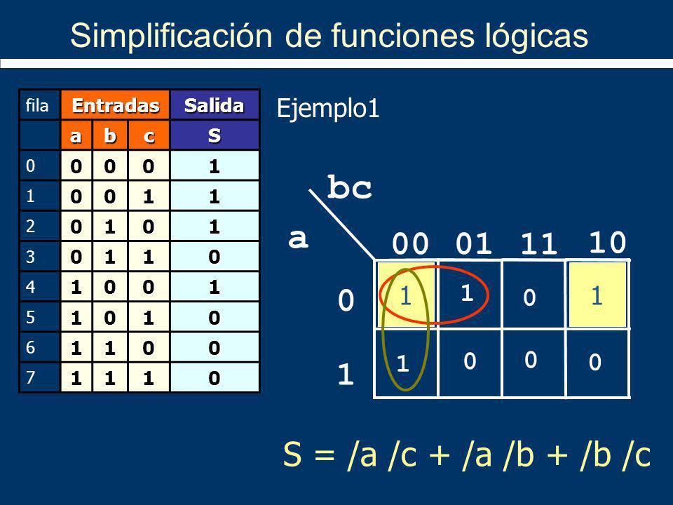1 10 11 bc a 0100 1 0 1 1 0 1 0 0 0 11 S = /a /c + /a /b + /b /c Simplificación de funciones lógicas filaEntradasSalida abcS 00001 10011 20101 30110 4