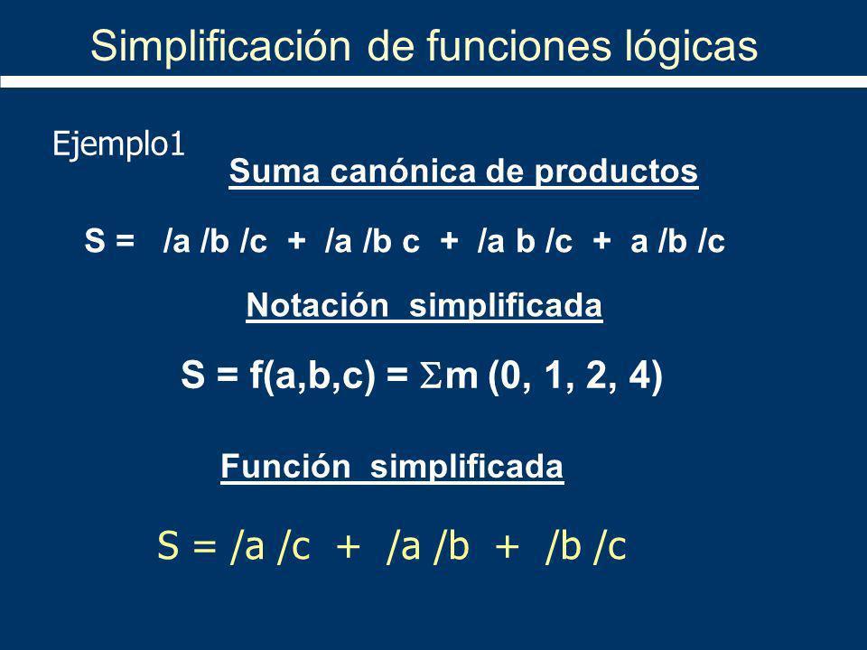 S = /a /c + /a /b + /b /c S = /a /b /c + /a /b c + /a b /c + a /b /c Simplificación de funciones lógicas Ejemplo1 Suma canónica de productos Función s