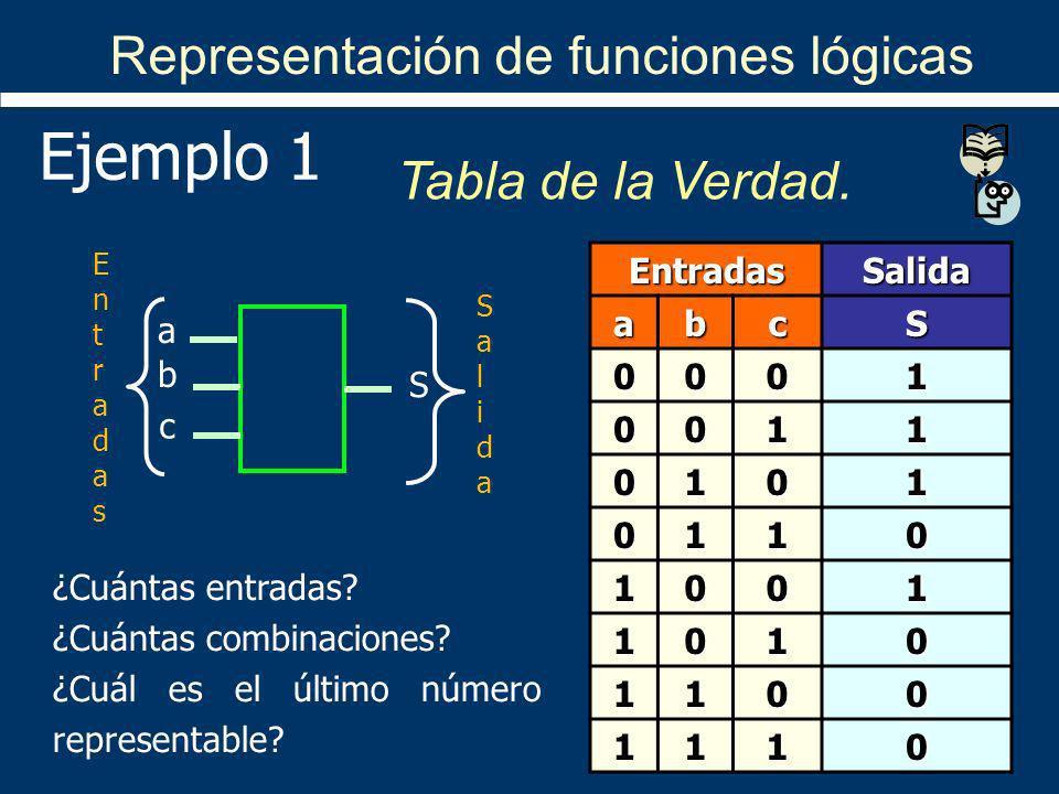 Representación de funciones lógicas Tabla de la Verdad. EntradasSalida abcS 0001 0011 0101 0110 1001 1010 1100 1110 Ejemplo 1 a b c S EntradasEntradas