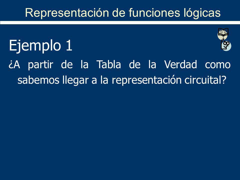 S = f(a, b, c) = /a /b /c + /a /b c + /a b /c + a /b /c Representación de funciones lógicas EntradasSalida abcS 0001 0011 0101 0110 1001 1010 1100 1110 Se utilizan los 1 de las salidas para formar los términos productos Suma de productos