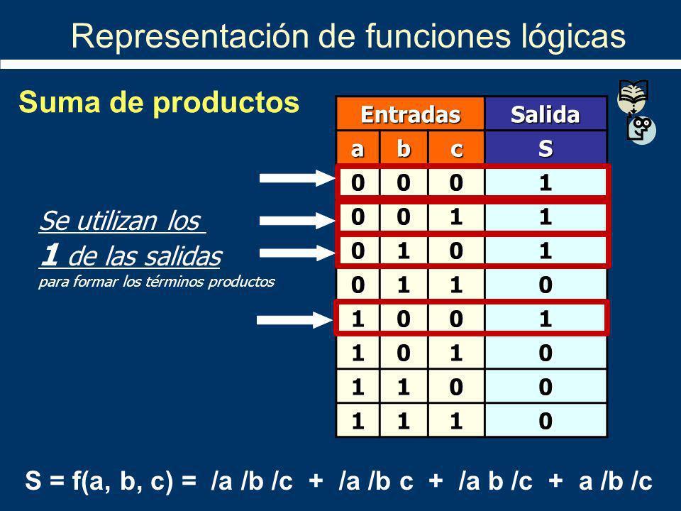 S = f(a, b, c) = /a /b /c + /a /b c + /a b /c + a /b /c Representación de funciones lógicas EntradasSalida abcS 0001 0011 0101 0110 1001 1010 1100 111
